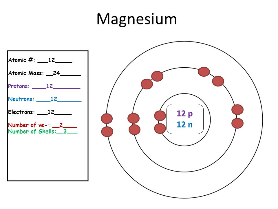Neutrons Does Magnesium Have