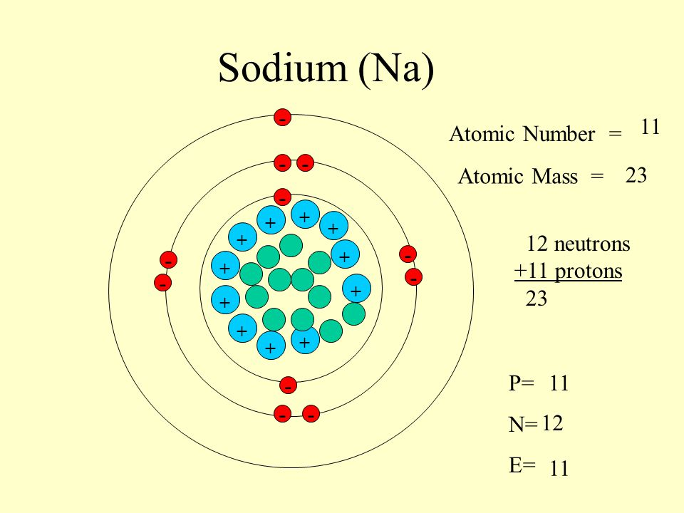 Protons Does Sodium Have