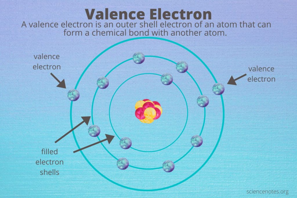 Valence Electrons Does Iron Have